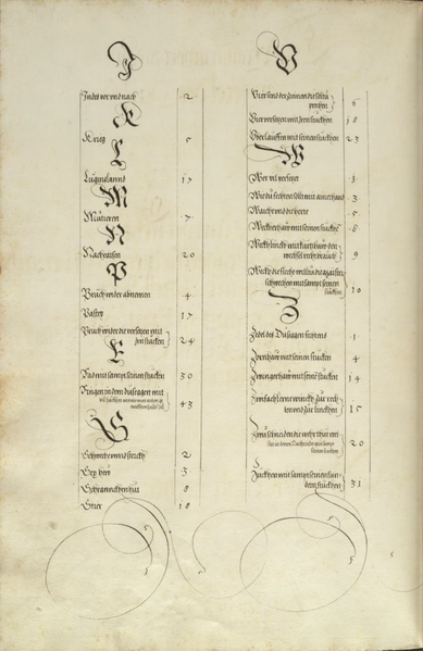 File:MS Dresd.C.93 137v.png